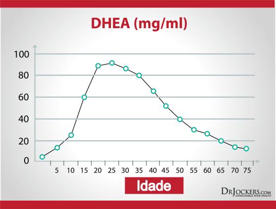 Dehidroepiandrosterona
