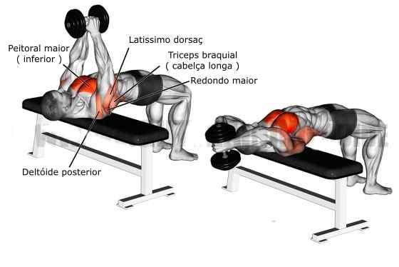Como fazer Exercício Pullover
